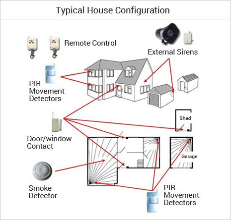 Residential House Intruder Burglar Alarm System